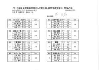 全国高等学校ゴルフ選手権 団体の部.jpg