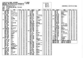 日本プロ1次予選会 初日成績.jpg